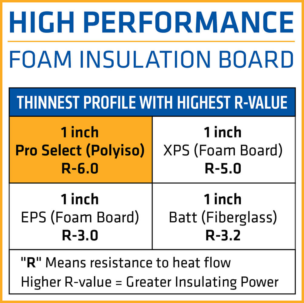 Sika-Pro-Select-R-Matte-Plus-3-Foam-Insulation-Board-R-Value